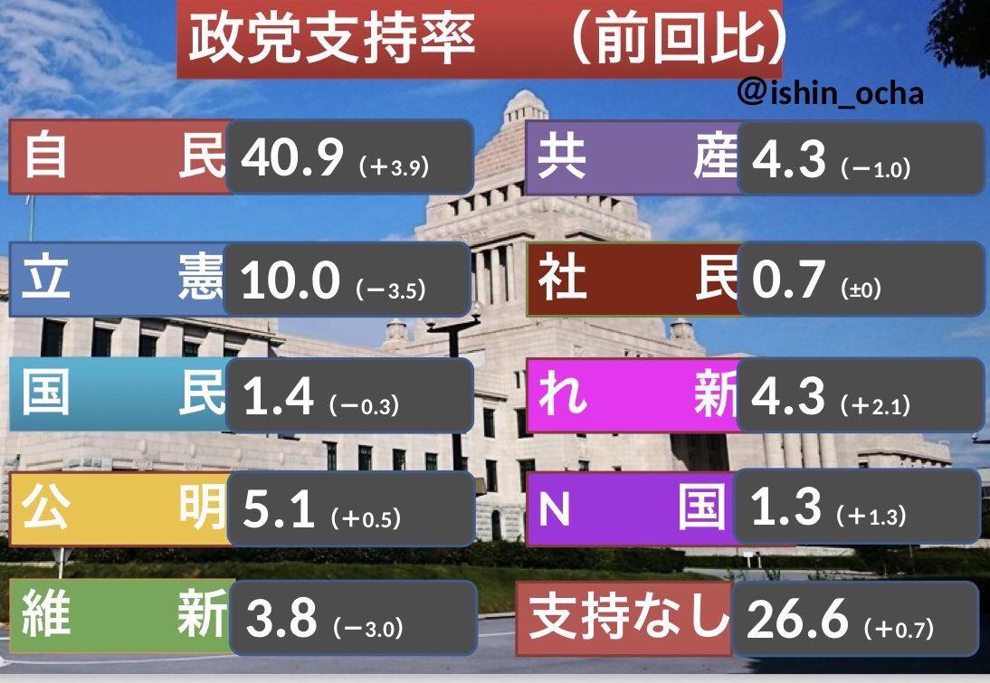 @stop_abe_seiji's photo on 立憲と国民