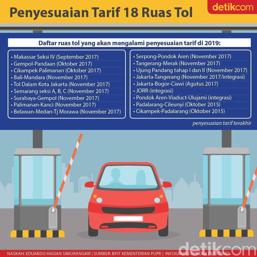 Tarif sejumlah ruas jalan tol akan mengalami penyesuaian pada akhir tahun ini. Ruas-ruas jalan tol yang tarifnya akan berubah ini terakhir kali mengalami penyesuaian pada tahun 2017 lalu. Apa saja? http://detik.id/6jiz2C#Infografis