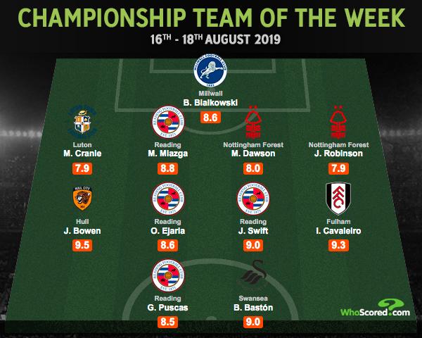 🏴 Championship Team of the Week -- @ReadingFC dominate with 4⃣ players following their 3-0 win over Cardiff  @1BartMan1  Cranie @MattMiazga3  Dawson Robinson @jarrodbowen_  @Ejaria  @JohnSwift8  @Ivancavaleiro17  @puski47  @BorjaBaston