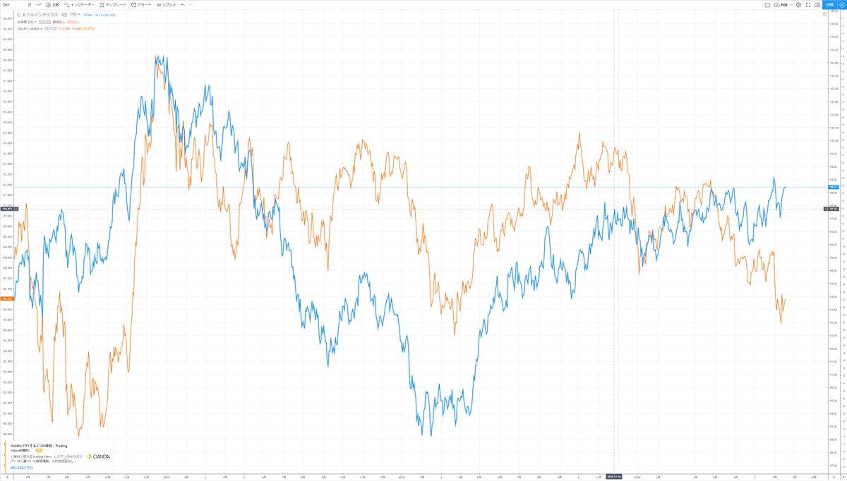 ドルインデックスの高さに比べてドル円が抑えつけすぎてる(ドル円は下にいくほど円高)これは円が逃避通貨として過剰に買われてるってこと 2016年も乖離してるけどこれはトランプが政権とったショック為替は仮想通貨と違って時間軸が長いので昨日今日じゃ戻らないと思うけどねw