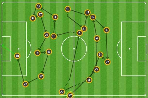 23 - El tanto de @OscarPlano frente al Real Betis es el gol más elaborado del @realvalladolid en #LaLiga desde, al menos, la temporada 2005/2006 (23 pases consecutivos). Construcción