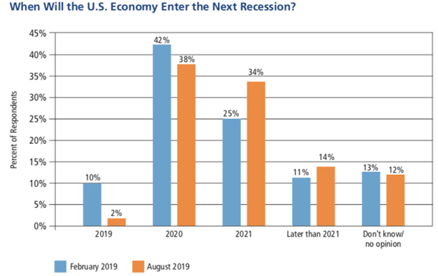 The headline and comments below are why everyone should dig into data themselves. Fewer economist see recession next year than back in February -that's the real headline!   Recession may hit after election But they're evenly split on whether it'll be before or after the election. https://t.co/PsK5epPOCQ