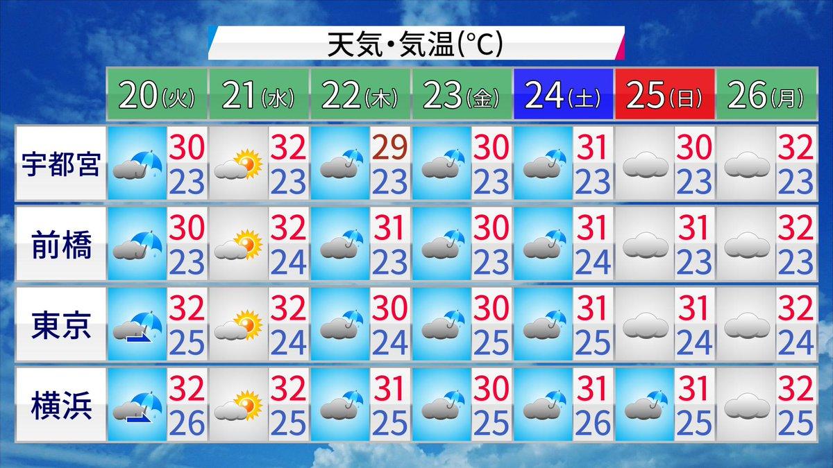 今週~来週は、一日ずっと夏空という日が少なくなりそうですよ。  #DPZ 『8月下旬は秋雨前線が登場、夏の暑さは落ち着きます~半月天気予報』