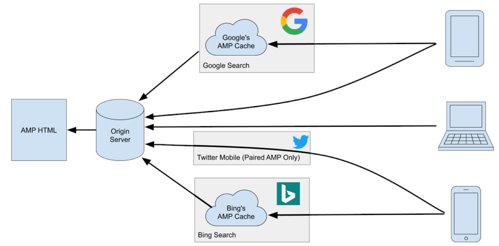 Get to Know the Official #AMP for #WordPress Pluginhttps://buff.ly/2STGuq4
