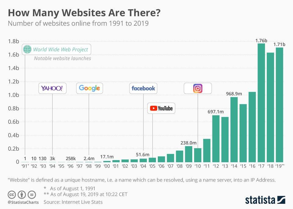 【!?】近年のウェブサイト数の推移がこうなってるんだが・・・もしかしてこっからインターネットが衰退したりするんか?