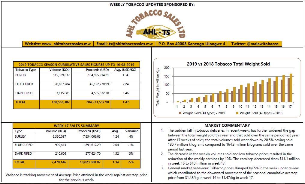 AHL Tobacco Sales Ltd (@malawitobacco) | توییتر