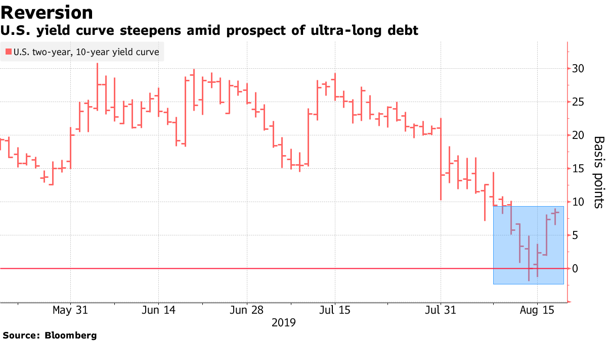 The longest-dated bonds are feeling the heat globally, moving the Treasury yield curve away from inversion https://bloom.bg/31MyYjZ