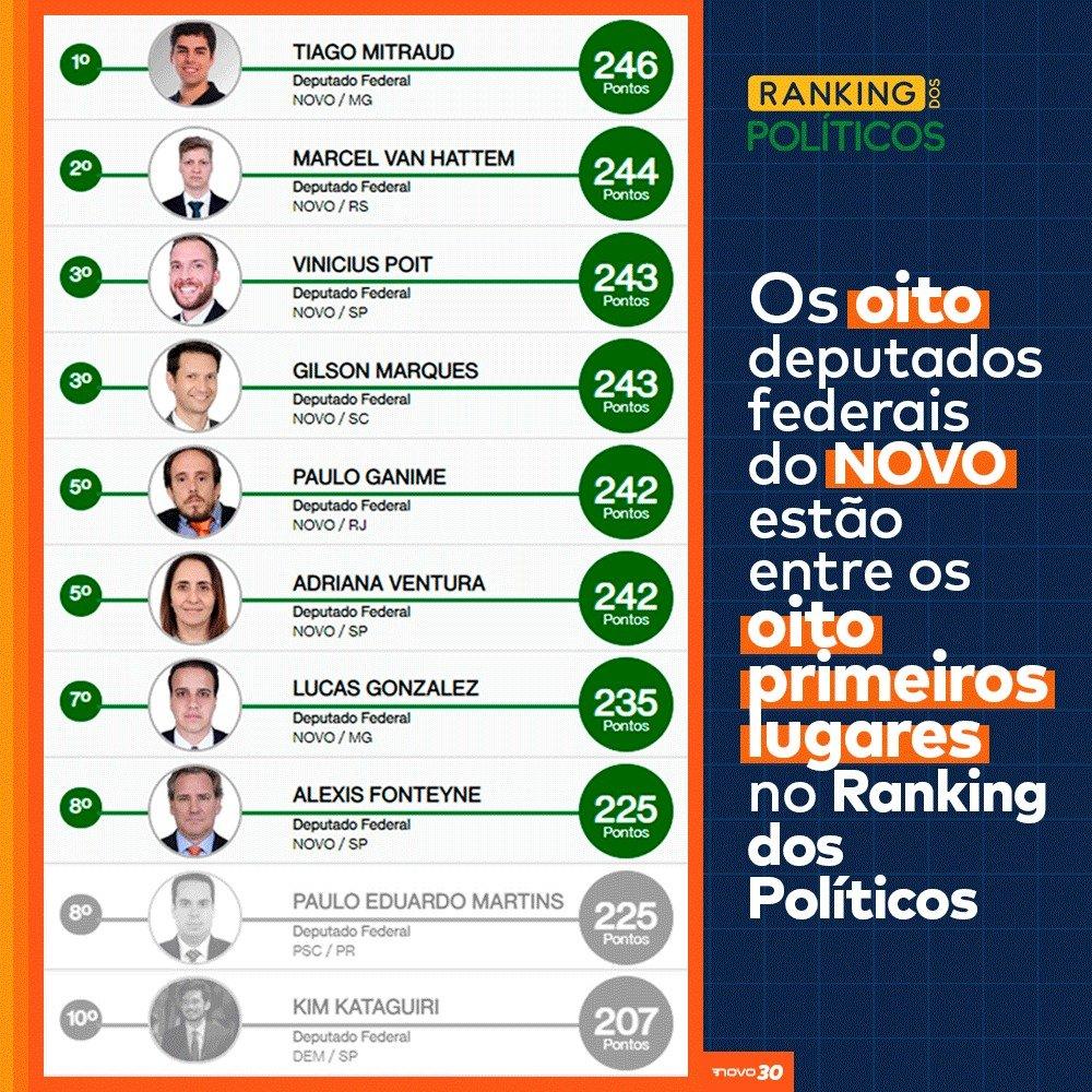 O NOVO é diferente! Os nossos 8 deputados federais ocupam os 8 primeiros lugares do Ranking dos Políticos! Este é o primeiro mandato de todos eles na Câmara e o primeiro do NOVO. Em pouco tempo o NOVO já mostra todo seu potencial.⠀⠀⠀⠀⠀⠀⠀