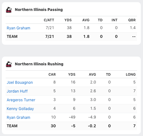 Boise State over NIU (55-7) in 2015 Poinsettia Bowl because look upon this box score and despair! <br>http://pic.twitter.com/jeruiaXjiV