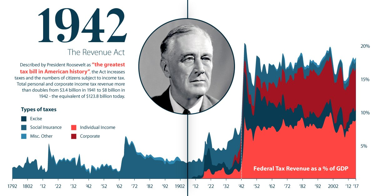 A History of Revolution in U.S. Taxation  https://www. visualcapitalist.com/history-u-s-ta xation/   … <br>http://pic.twitter.com/lQyY92Dpgr