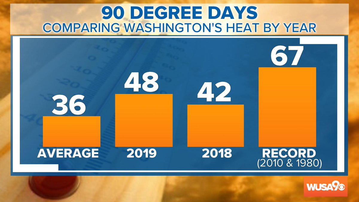Oops, Mother Nature did it again!  Another 90+ degree day in DC.  Today marks 48 days of temps at or above 90 degrees.  #wusa9weather @wusa9 #heat<br>http://pic.twitter.com/YgtmPGbOws