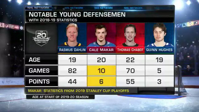 Which young defensemen is most likely to land on next years list? 🤔 #NHLTopPlayers
