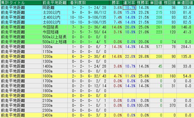 朱鷺S  ◆前走1200mが勝率14.6%連対率22%と好相性。 ⇒エスターテ、エメラルエナジー、キョウワゼノビア、シュウジ、フロンティア、メイソンジュニア  ◆体重は440-459kgが複勝率40.9%と好調。 ⇒ツーエムマイスター、ブレスジャーニー  ブレスジャーニーはバトルプラン産駒で、距離短縮は歓迎か。