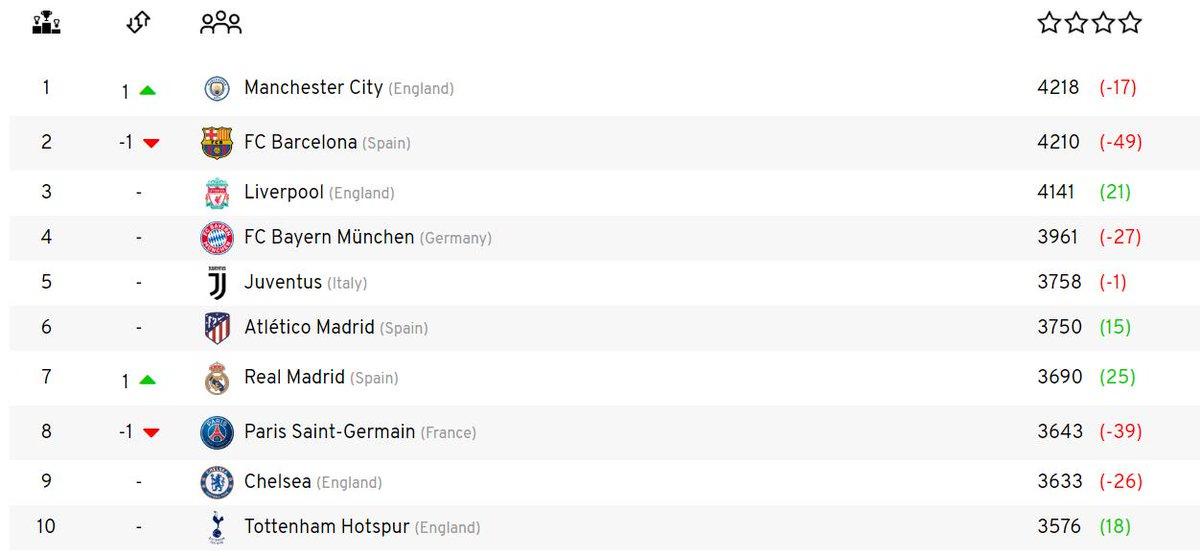 Euro Club Index (@EuroClubIndex) | Twitter