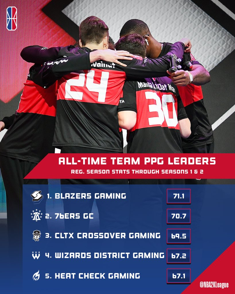 🏆ALL-TIME TEAM STATS🏆 Let's take a look at some of the top team stats through Seasons 1 & 2! You come around @blazer5gaming, you better be ready to drop 70👀