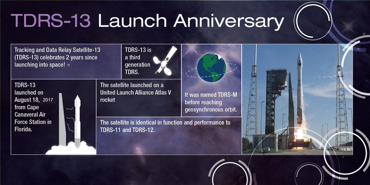 #ICYMI Happy launch anniversary to #TDRS13! TDRS-13 was launched on August 18, 2017. @NASA_TDRS is the space segment of the Space Network and provides communication and tracking services to ~30 missions in Low Earth Orbit like @NASAHubble and @Space_Station.