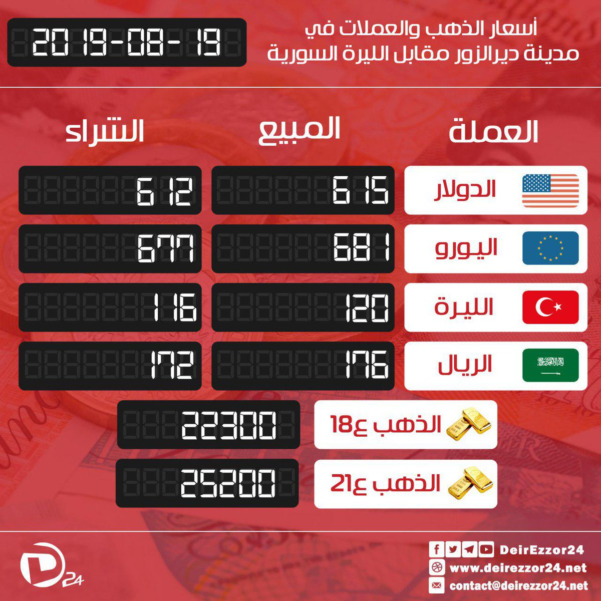 D24 Gold Prices And Exchange Rates Of