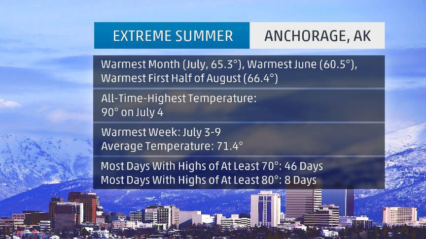 The U.S. city having the most extreme #summer weather might not be where you expected: https://wxch.nl/2KXZ6S4