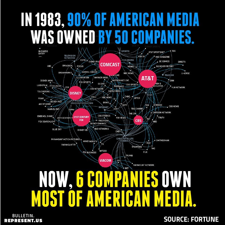 In 1983, 90% of #Americanmedia was owned by 50 companies. Now, 6 companies own 90% American media. #COMCAST #NEWSCORP #DISNEY, #VIACOM, #TIMEWARNER & #CBS own 90% of the TV stations, radio stations, movies, magazines and newspapers that Americans rely on for news & entertainment. https://t.co/D8XcognOGf