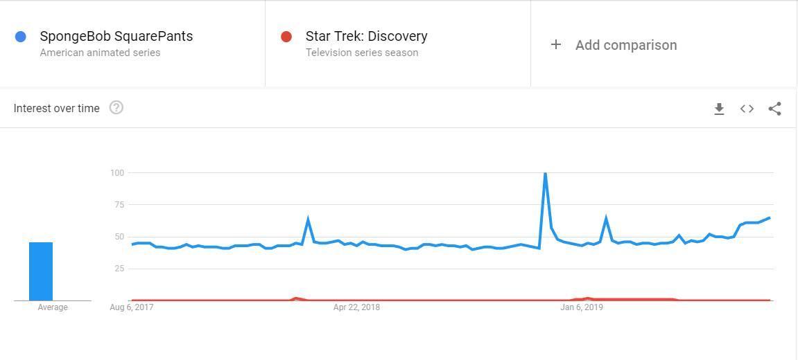STD compared to Spongebob Squarepants #StarTrekDiscovery <br>http://pic.twitter.com/CBzN3BrTYe