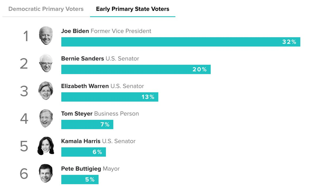 Tom Steyer now ahead of Kamala and Pete in the early state tracker 😂😂😂