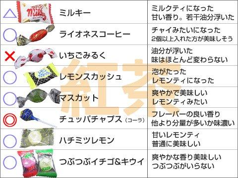 飴は砂糖の代わりに使えるのか? 紅茶にとかす、ヨーグルトにかける、卵焼きに使う。3パターン、いろいろな飴で試した結果いちらんです。