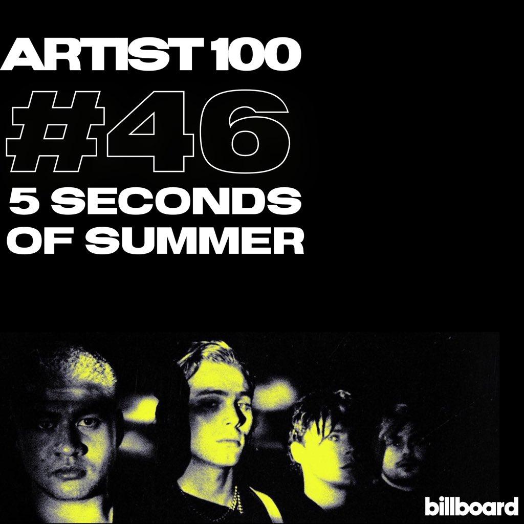 @5SOS: #46 (+2) on ARTIST 100. 125 WEEKS ON CHART <br>http://pic.twitter.com/8W6Q6WL9Iz