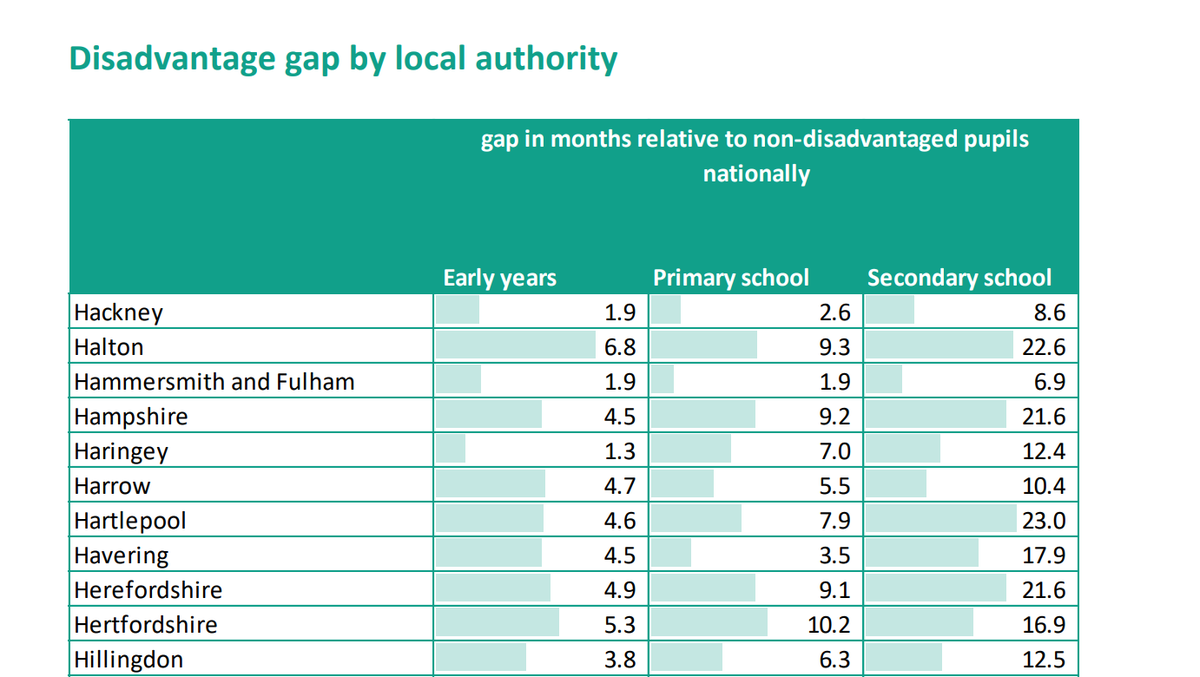 ↔️ What is the gap in attainment between poorer pupils and the rest where you live? 📄 View the latest findings for your area with our geographical pack: epi.org.uk/publications-a… 📊 ... Or through our interactive data tool: epi.org.uk/education-gap-… #Socialmobility