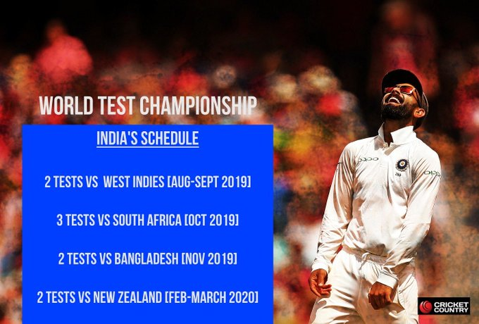 World Test Championship: India guide