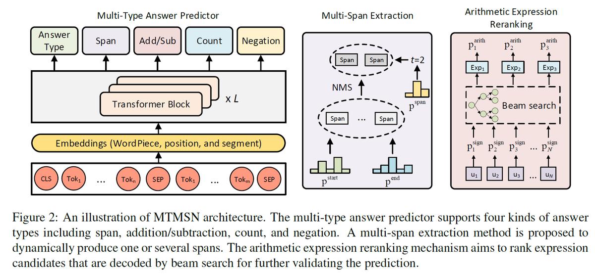 A Multi-Type Multi-Span Network for Reading Comprehension that Requires Discrete Reasoning (NUDT)  推論を必要とする読解DROPでSOTA。BERTの上に、回答タイプ(範囲、加算減算、カウント、否定)のタイプ分類器を利用。複数範囲は範囲の数を先に予測して抽出。EMNLP19