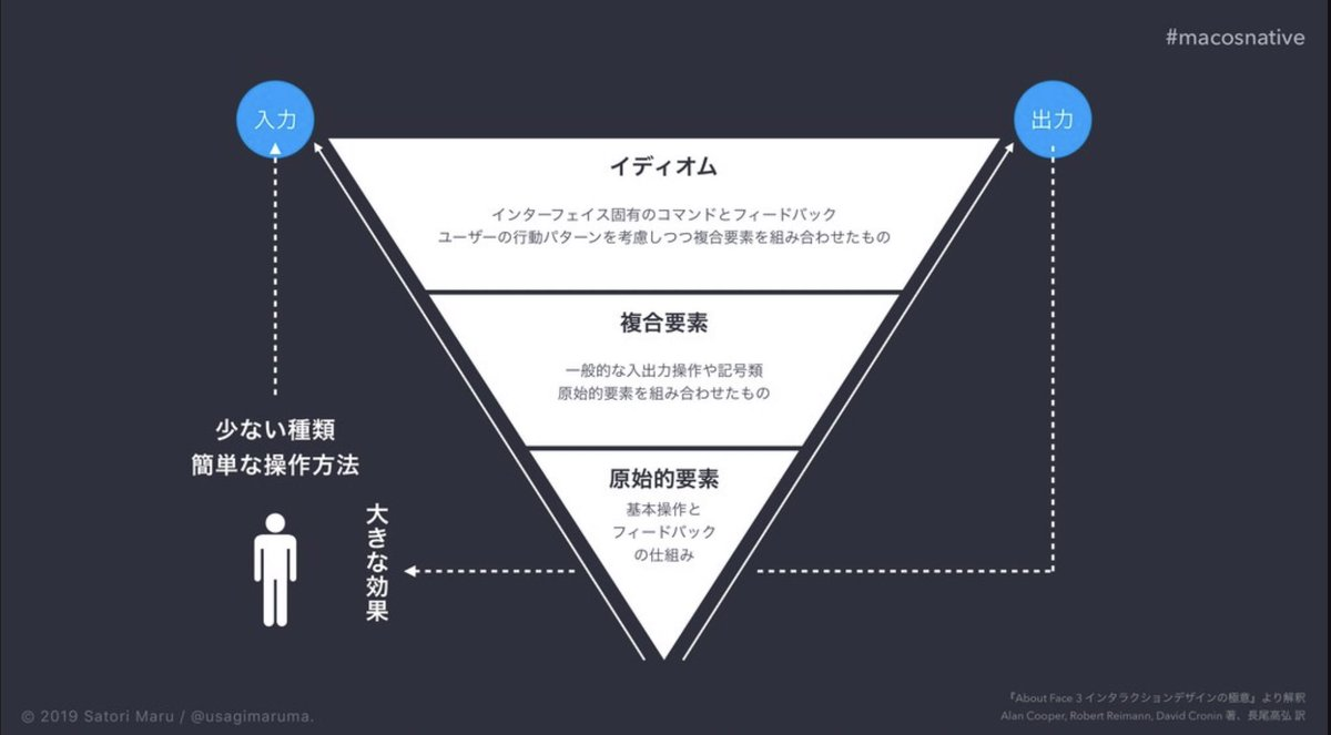 インタラクション設計は基本的にこの逆三角形で構築される。たとえ階層が増えたとしても、入力方法の種類は少なく保ち最小のコストで最大の効果を得られることを目指さなければならないと考えます。なぜならヒトが生まれながらに備える身体のデバイスは大きく変化しないから。