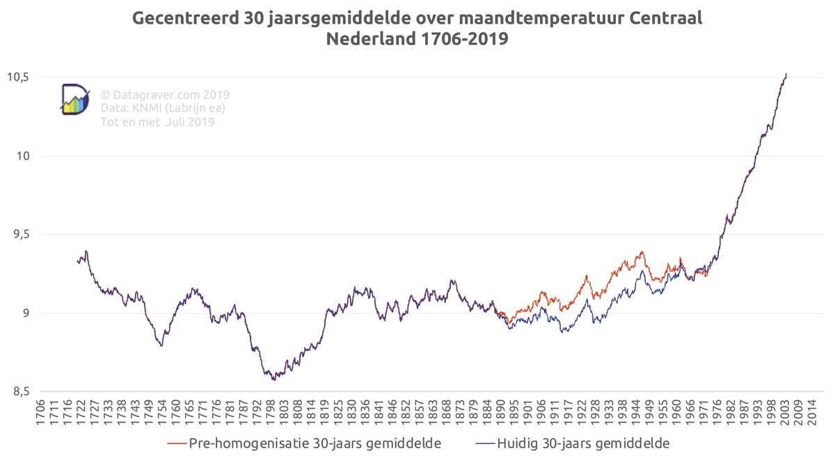 Image result for datagraver hittegolven