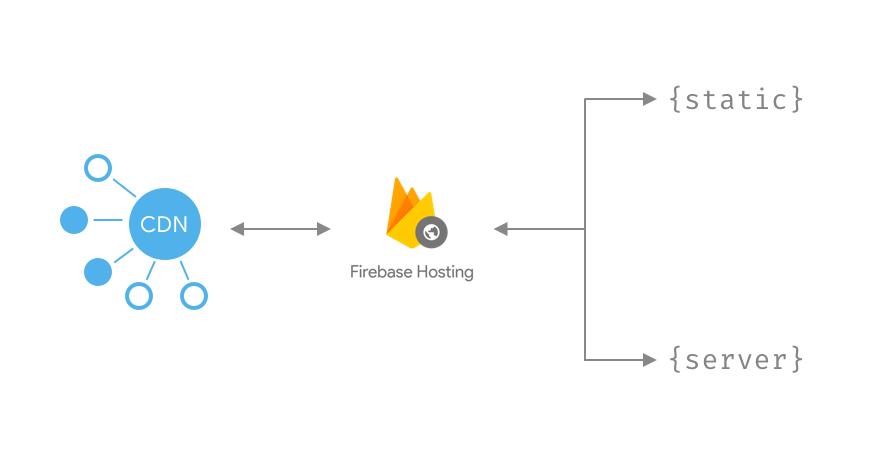 Firebase (@Firebase) | Twitter