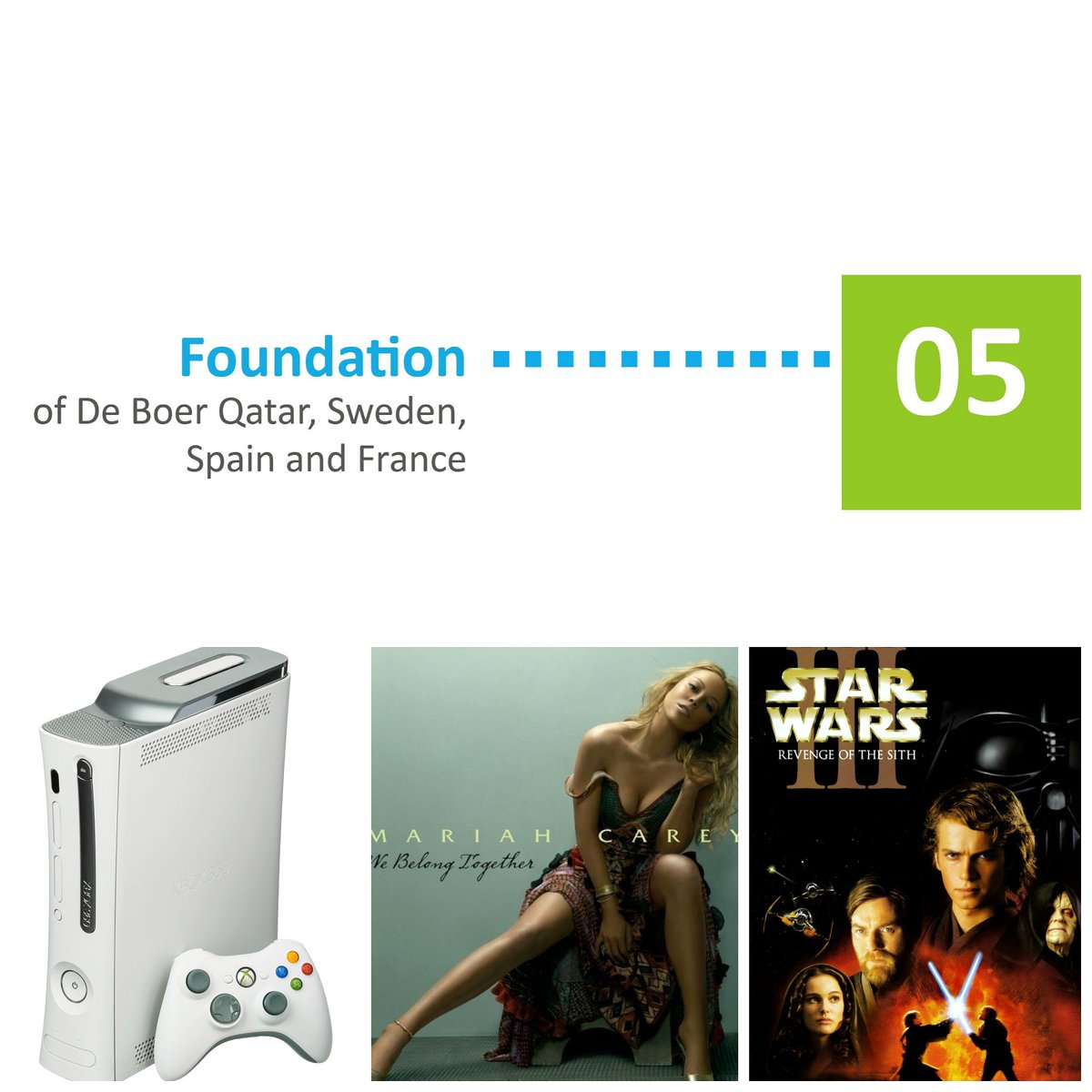 Join us in a weekly journey through our 100-year #history   : #Year2005  : Foundation of De Boer Qatar, Sweden, Spain & France  : XBox 360 is released : Mariah Carey's 'We Belong Together ' tops the charts  : Star Wars III Revenge of the Sith dominates the Big Screen pic.twitter.com/nDHlvohYzF