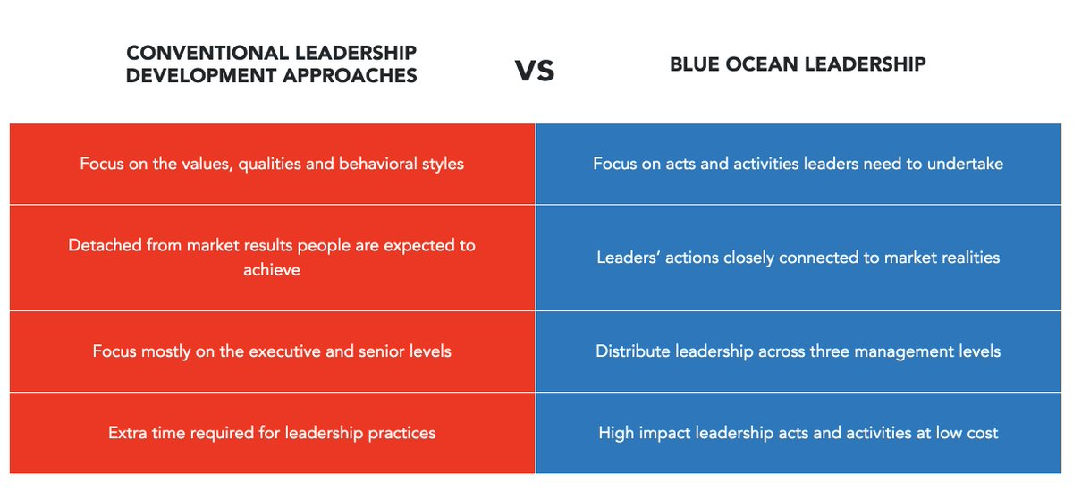 #Blue Ocean #Leadership provides a systematic way to unlock the ocean of unrealized talent and energy in your organization fast and at low cost. It achieves this while conserving leaders' most precious resource: TIME. Learn more:  https:// bit.ly/2RJKeZk    <br>http://pic.twitter.com/GA3k1ObFTQ