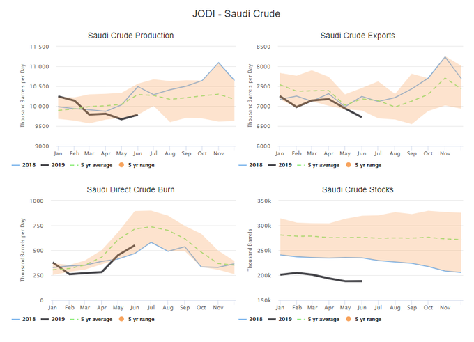 Around The Barrel - Crude Oil 2732k bbls With -2485k bbls at