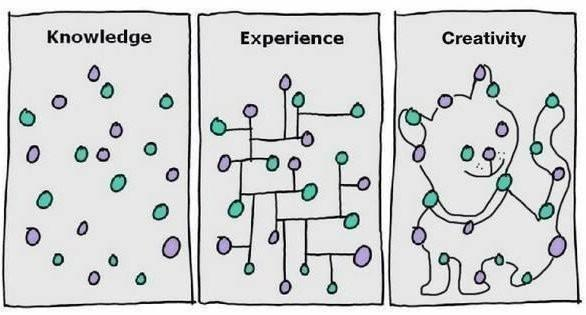 """The most important skill in the future will be the ability to """"connect the dots"""" ...in YOUR own way! #Critical #Thinking & #Creativity <br>http://pic.twitter.com/4iEvJlttYv"""
