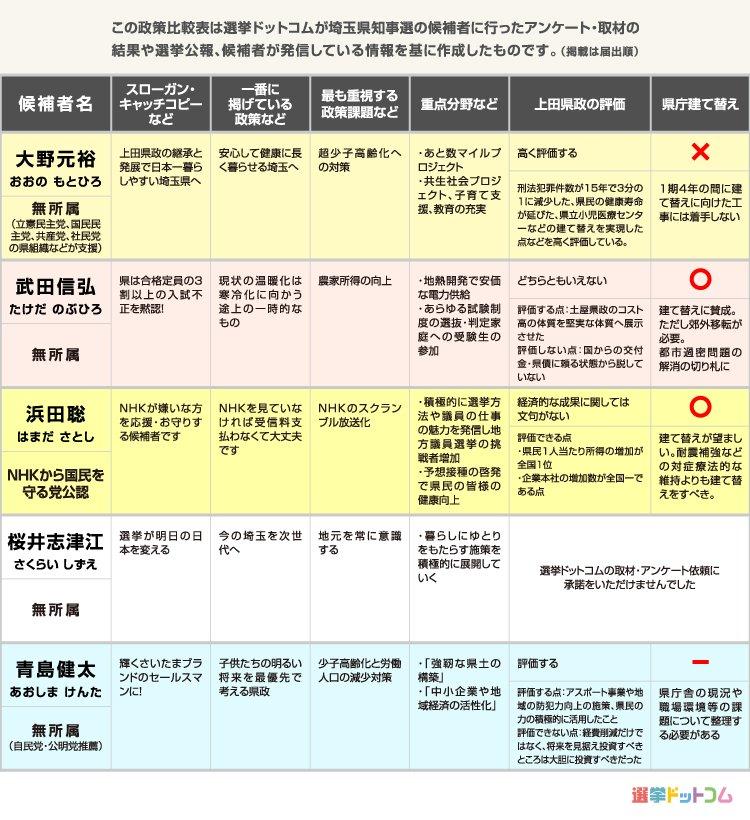 埼玉 県 知事 選挙 予想