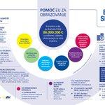 Image for the Tweet beginning: Zahvaljujući #EUdonacija u Srbiji  🔸obnovljene