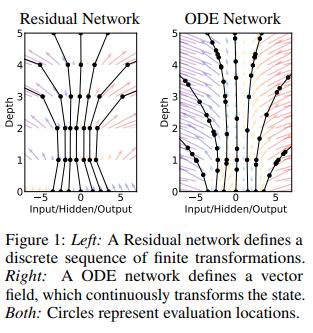 Neural ODE [Chen+, 2018, NeurIPS]ResNetとEuler法の相同性から、NNの層を連続化したものを微分方程式として解くことを提案した。計算グラフが不要なので省メモリ/計算コストと精度を調節可/省パラメータ/などのメリットがあり、連続な時系列やNFにも応用可能。#NowReading