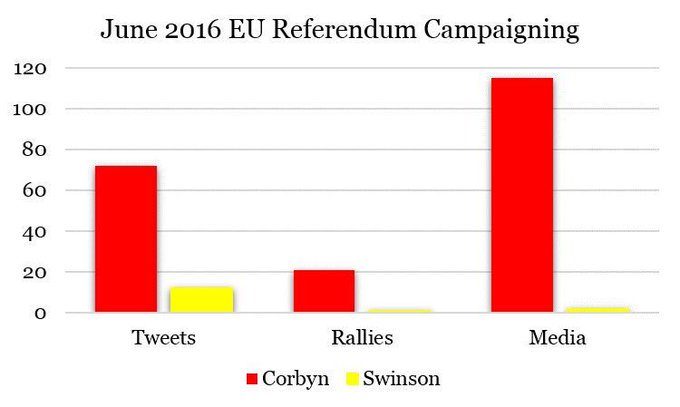 @joswinson That is a provable lie. During the EU Referendum Campaign 7 May-22 June 2016, Corbyn, over 46 days, campaigned as follows: • Traveled 5851km • Spoke at 15 rallies • Sent 100 Remain Tweets • Achieved 33,760 retweets • Received media exposure 120 times You however did this: