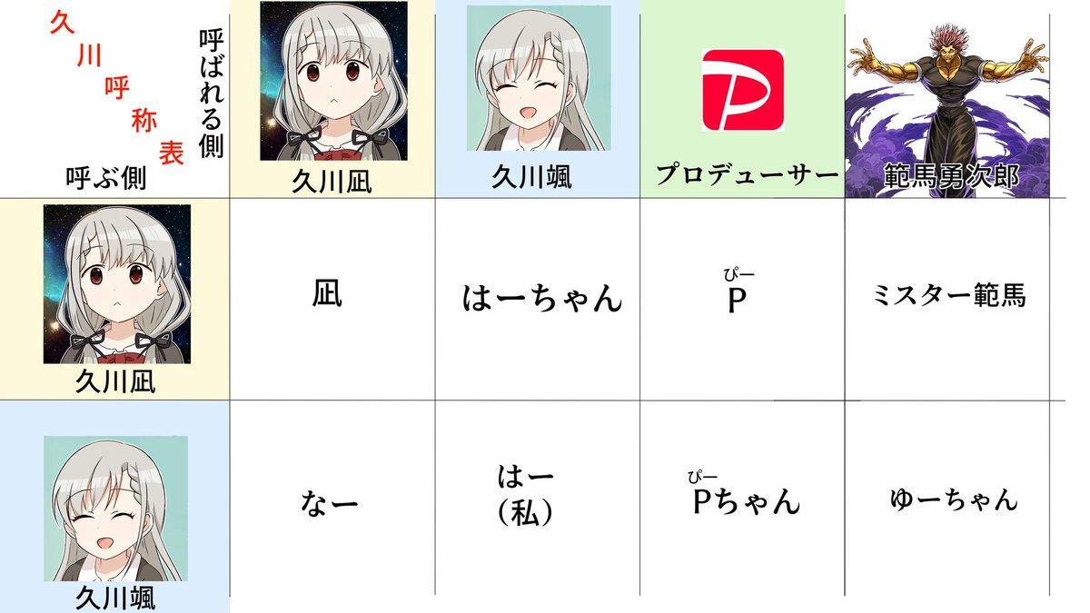 久川姉妹、呼称を間違えられがちなので呼称表を置いておきます
