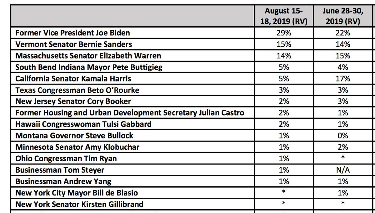 !! New CNN national poll has Tulsi at 2% which counts toward the debates. She needs two more polls by August 28