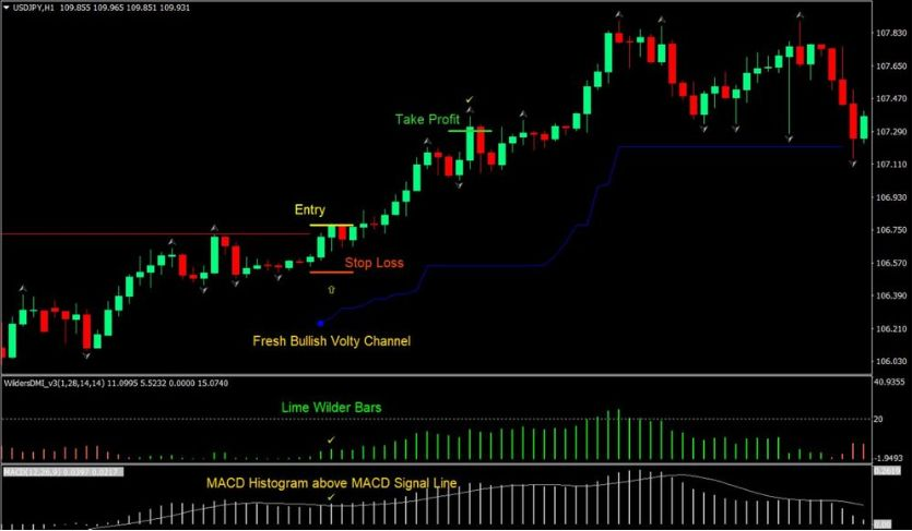 forexindicator… tagged Tweets and Downloader | Twipu