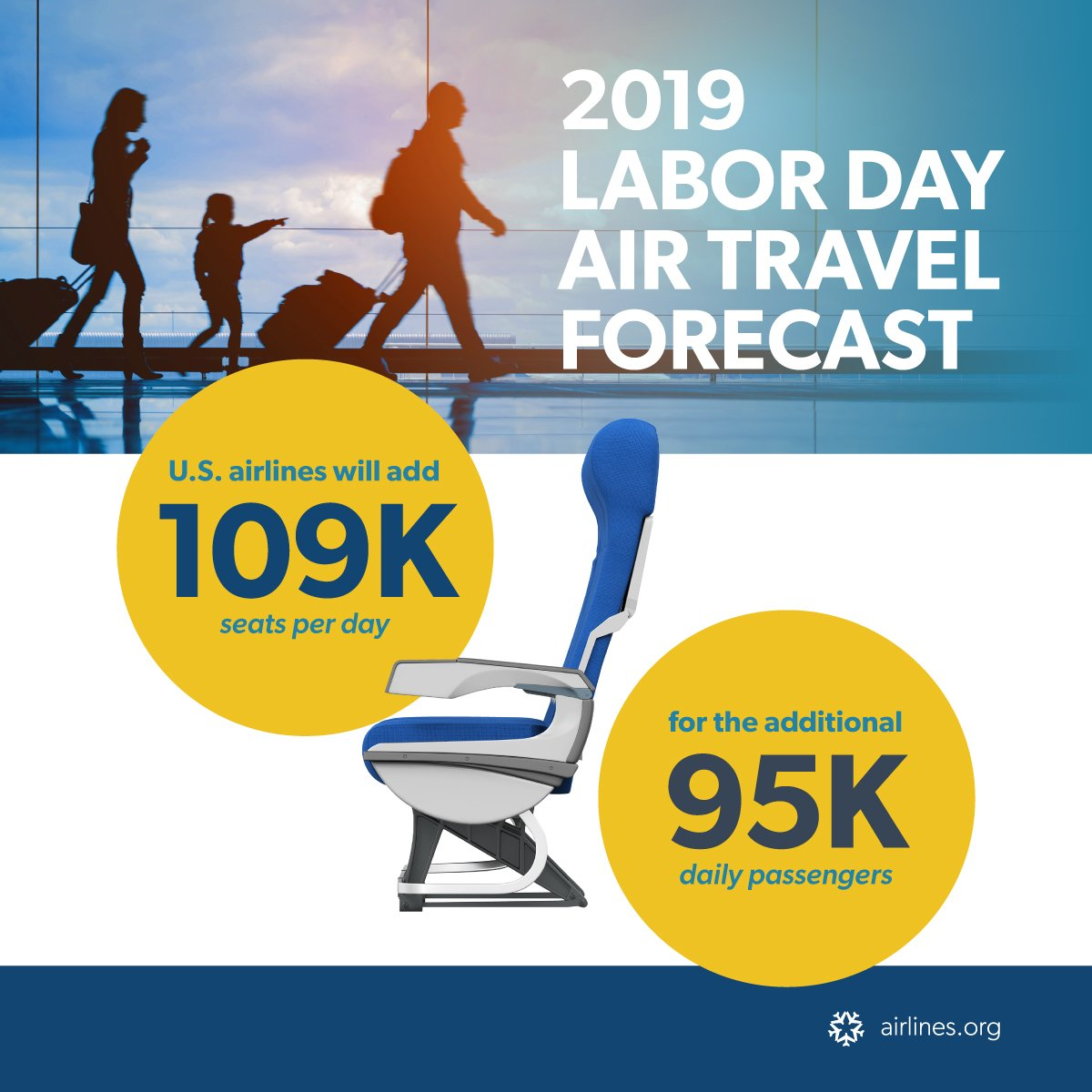 17.5 million passengers are expected to travel on U.S. airlines during the week-long #LaborDay travel period, representing a 4 percent increase from 2018. Read A4As full forecast here: bit.ly/2ZfqbW7