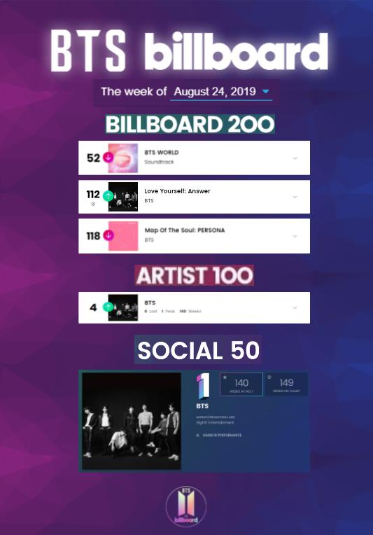 [BILLBOARD CHARTS UPDATE ]  Week of 8.24.19  ➺ Billboard 200 #52 BTS WORLD (3 wks) [-26] #112 LY: Answer (50 wks) [+6] #118 MOTS: Persona (18 wks) [-8]  ➺ Artist 100 #4 BTS (149 wks) [+2]  ➺ Social 50 #1 BTS (149 wks) [=] (140 wks at #1!)  #BTS #방탄소년단 @BTS_twt<br>http://pic.twitter.com/p7zIbYruZX