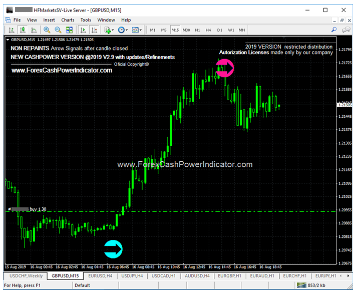 Forex Indicator Non Repaint Signals Arrow (@ForexxIndicator