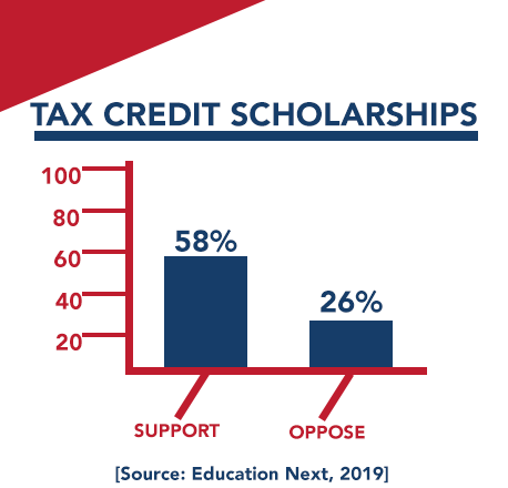 @EducationNext Clearly, our Education Freedom Scholarships proposal is the solution American families want. 📈