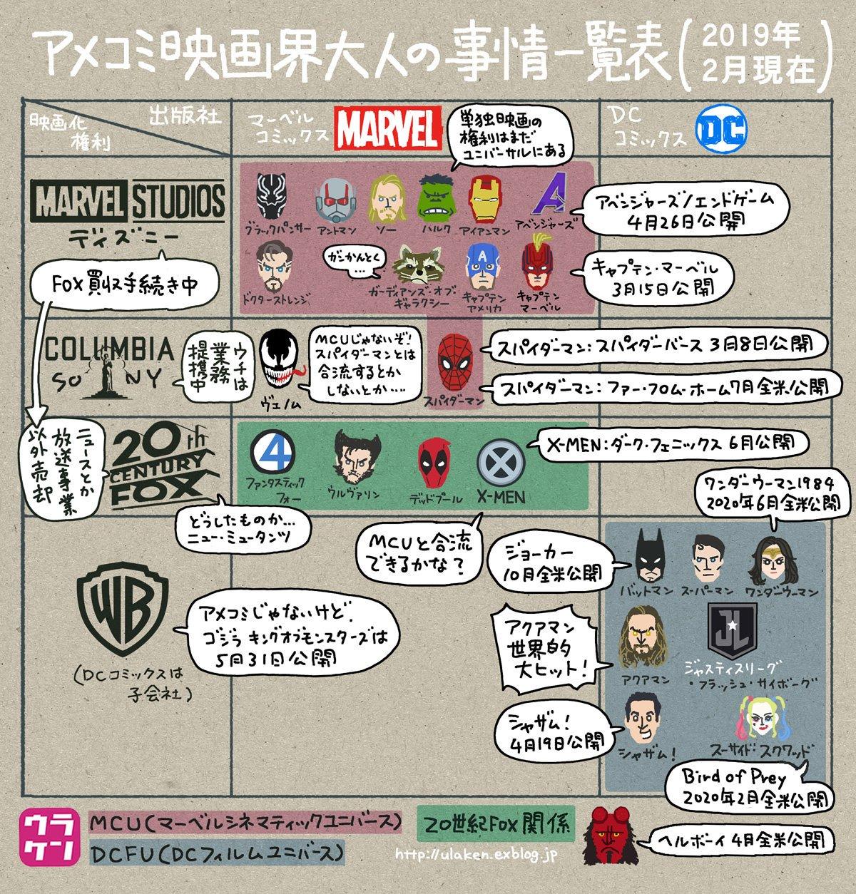 スパイダーマンMCU離脱について友達に「何で?どういうこと?」と聞かれて説明がめんどくさい人のためのアメコミ映画界大人の事情4点セット。 スパイディ、映画の中でも外でも大人の事情に振り回されてて不憫でしかない。