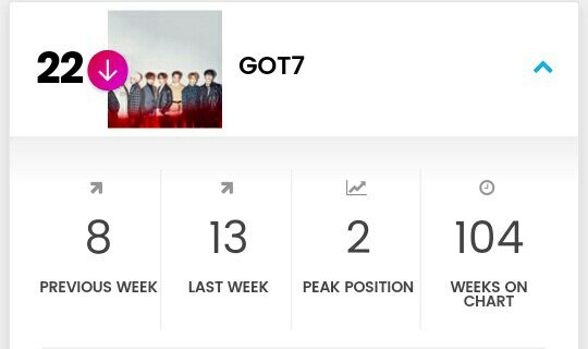 Billboard social top 50   #GOT7  : 22(9)  Ahgase we dropped again!!  Fam come and be more activekeep streaming in youtube,spotify, search got7 in wikipedia & ... . Tag @Got7Official in your tweets<br>http://pic.twitter.com/TxPAnM1Vw1